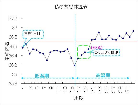 グラフ 排卵 体温 日 基礎